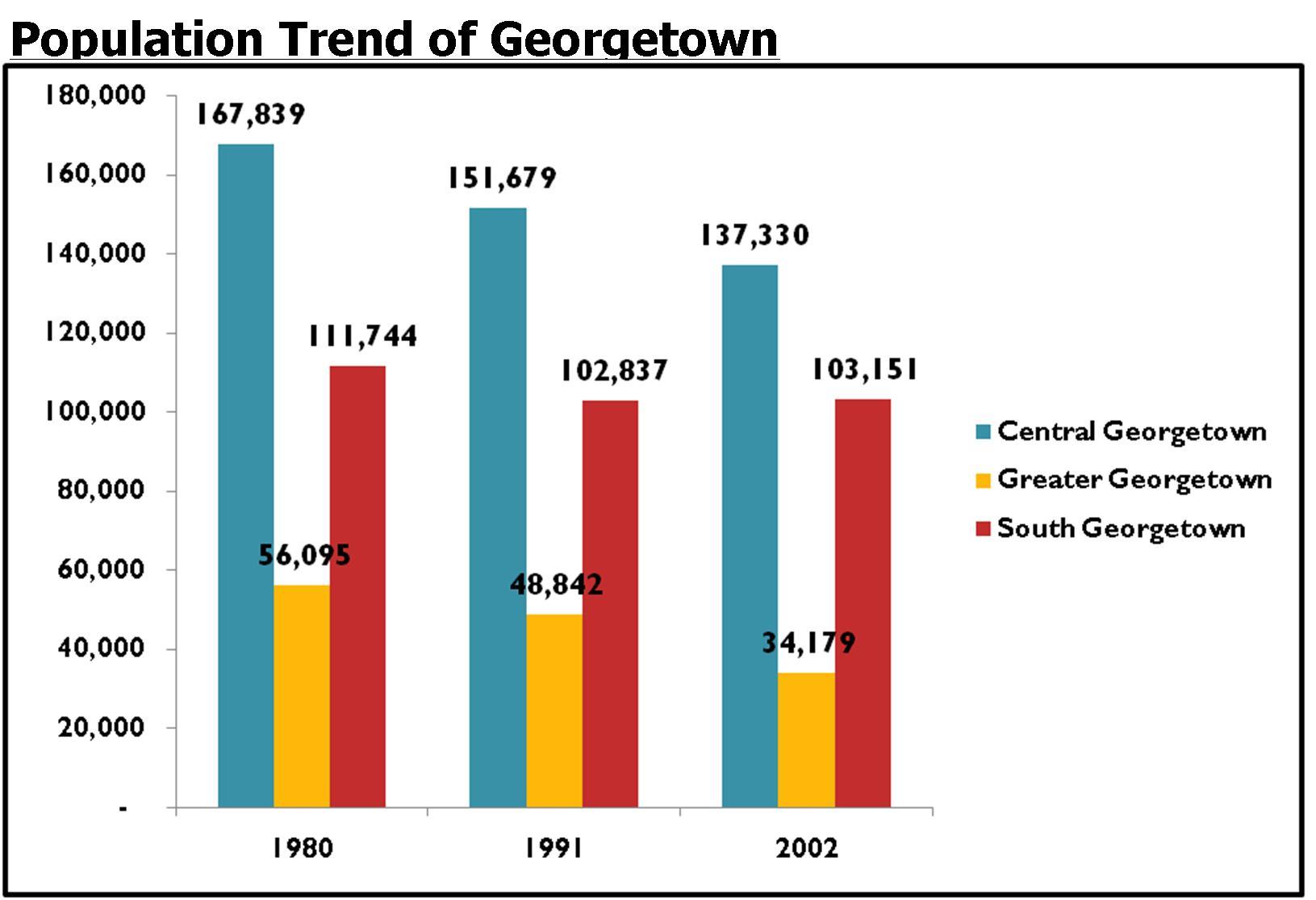 Georgetown_chart