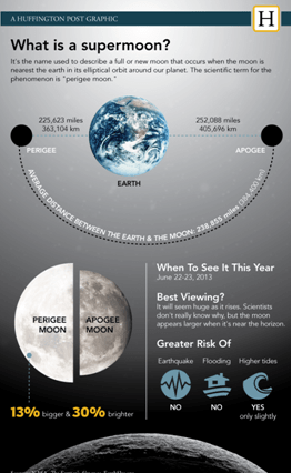 Super_moon_graphic