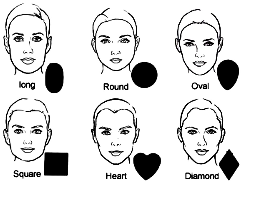 How to determine the type of face