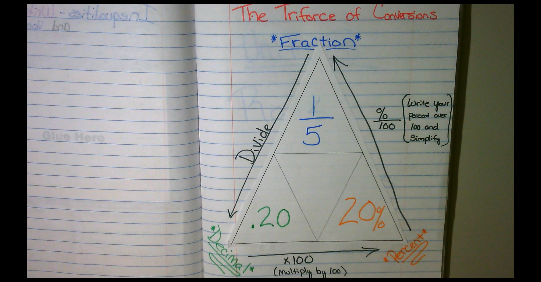 Notes On Converting Fraction Decimals And Percents