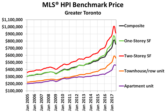Toronto price by type