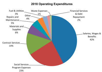 County Operational Budget