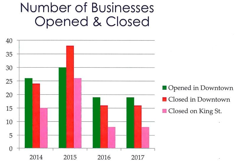Count of Businesses opened and closed