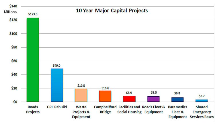 Major Capital Projects