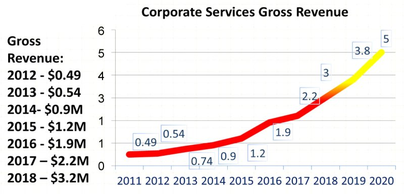 Corporate Services Revenue