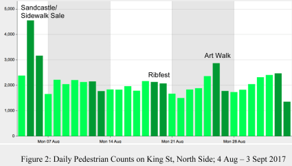 Cobourg Downtown Pedestrian count 2017