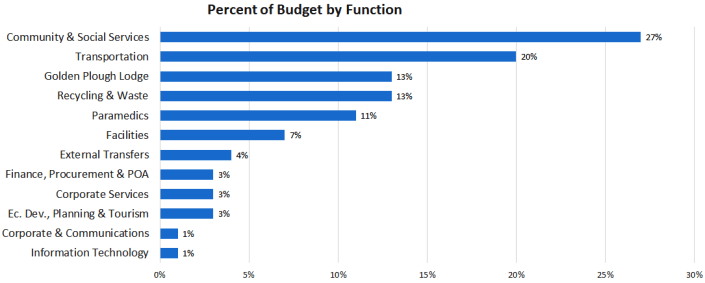 County - Percent of budget by function