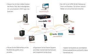 CocktailAudio X50 im Netzwerk