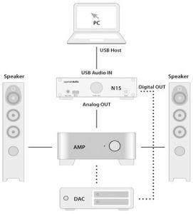 CocktailAudio N15 / N15D Anschlüsse