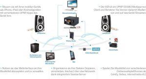 CocktailAudio X14 im Netzwerk