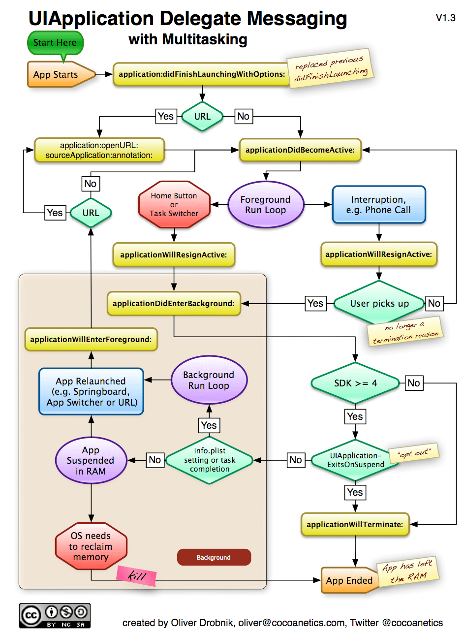 Understanding iOS 4 Backgrounding and Delegate Messaging