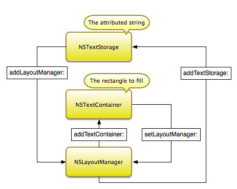 Layout Classes Connections