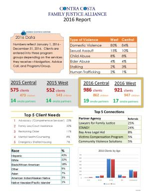 Statistics_2016 End Year Report-page-001