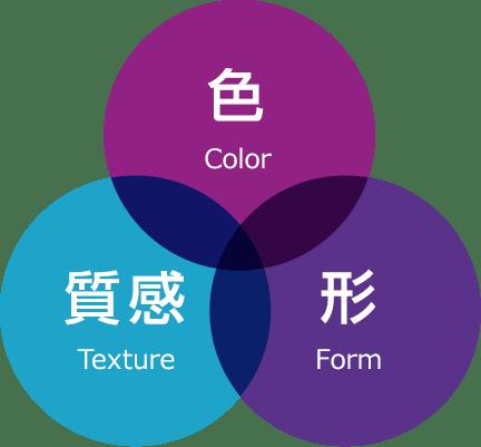 色と質感と形