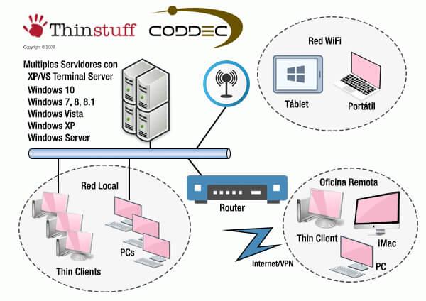 XP/VS Server esquema