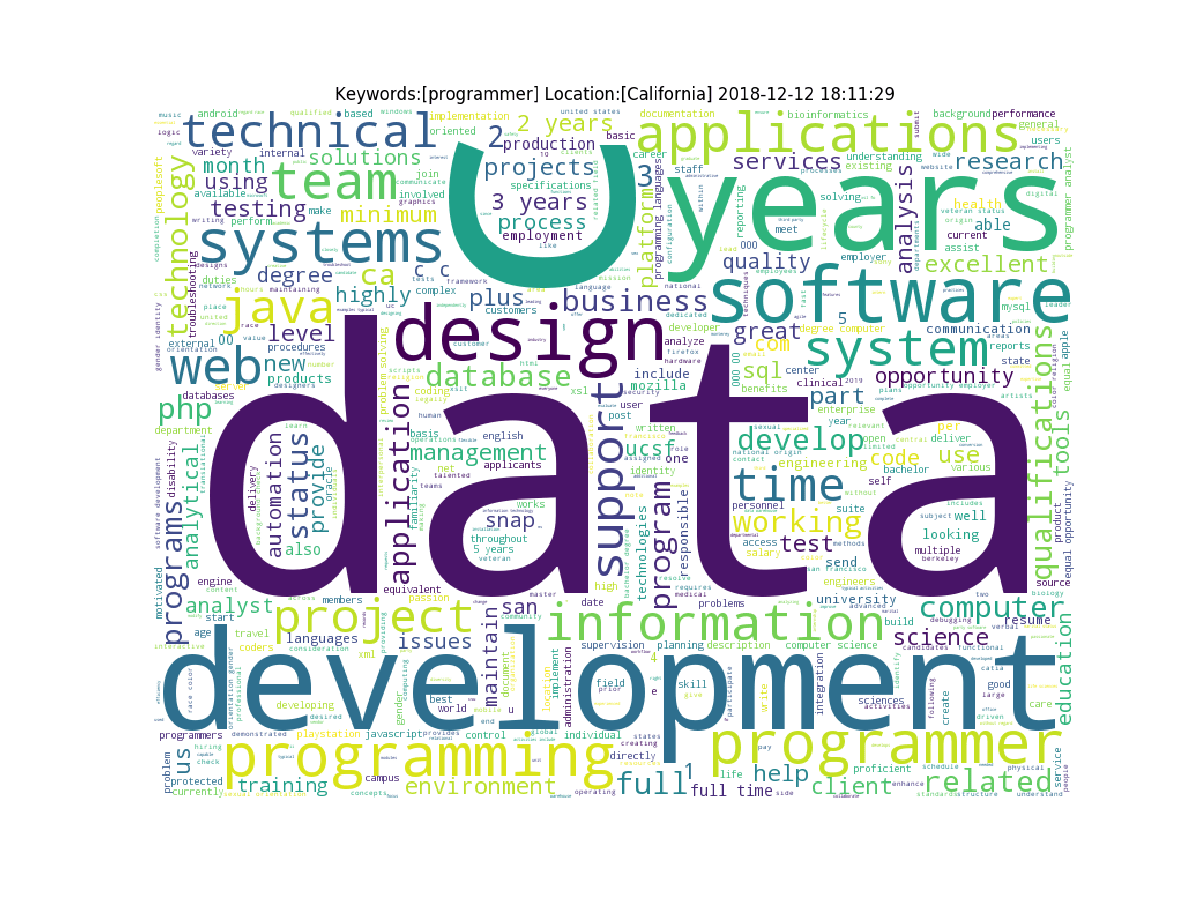 Word Cloud for Job Seekers in Python ⋆ Code A Star