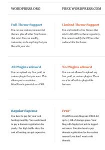 WordPress Publishing Platform Comparison