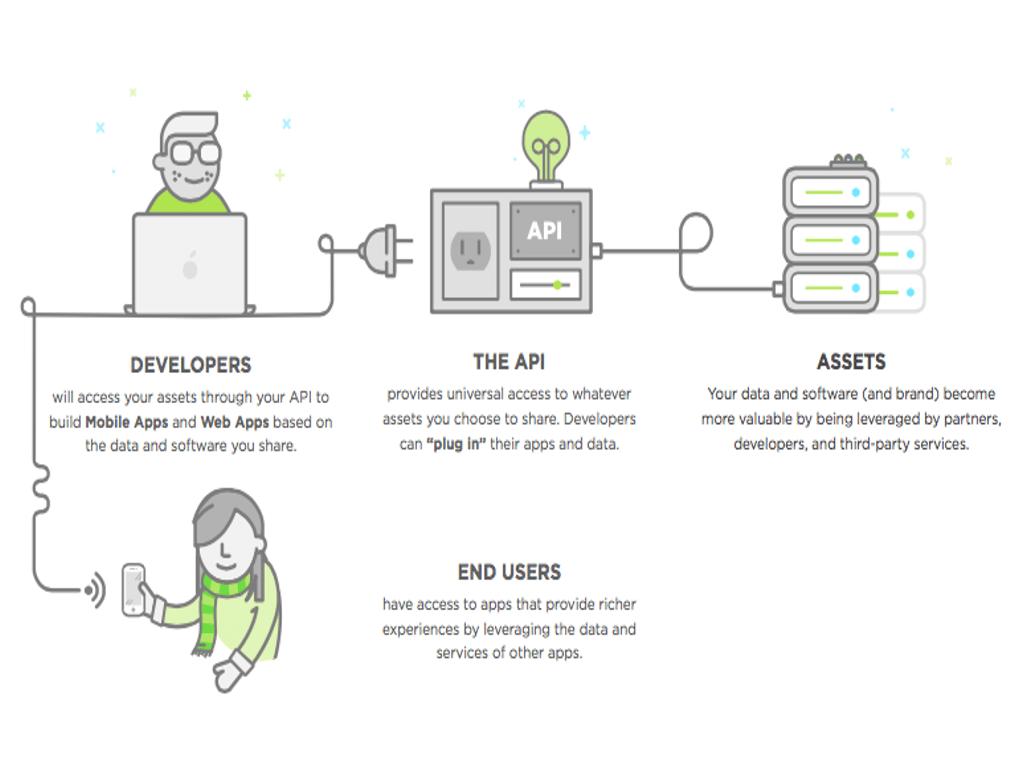 API | CodeHoven