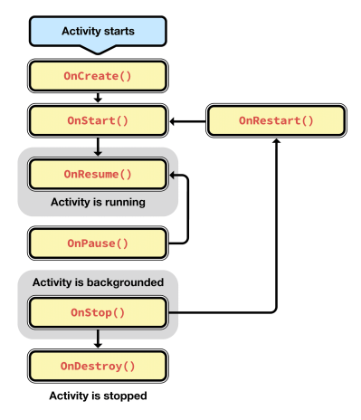 android_lifecycle_methods