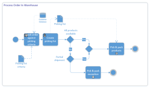 eCommerce Process Flow | Mapping eCommerce Processes Workbook