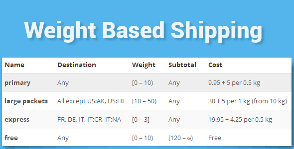 WooCommerce Weight Based Shipping v5.2.4