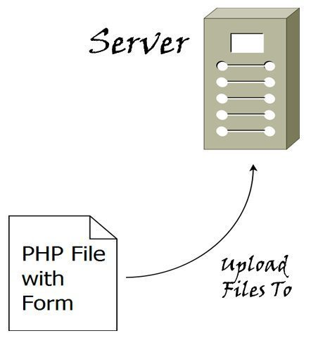 Home>jQuery Add or Remove File Field Then Upload File in PHP and jQuery