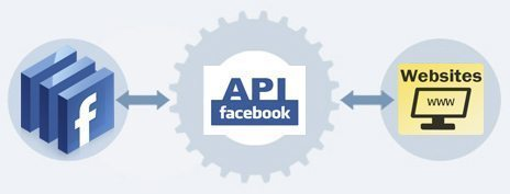 Display Facebook Data To Website Using PullFb Class