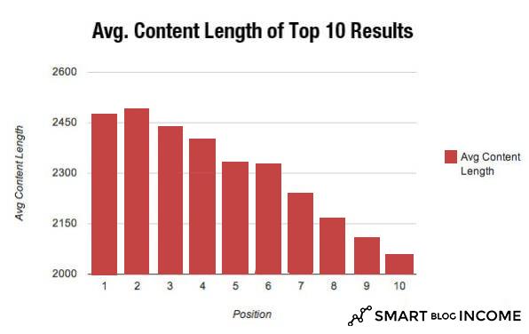 SERP Content Lenght Bar Graph