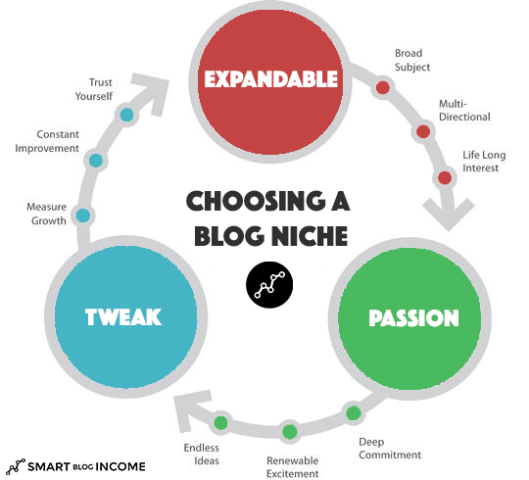 Choosing a Blog Niche
