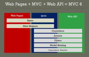 ASPNET Core: Getting Started with ASPNET MVC Core