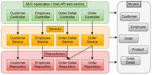 ASPNET Web API  Keeping It Simple  CodeProject