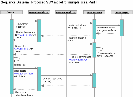 SSO_Proposed_Model_Part_II.png