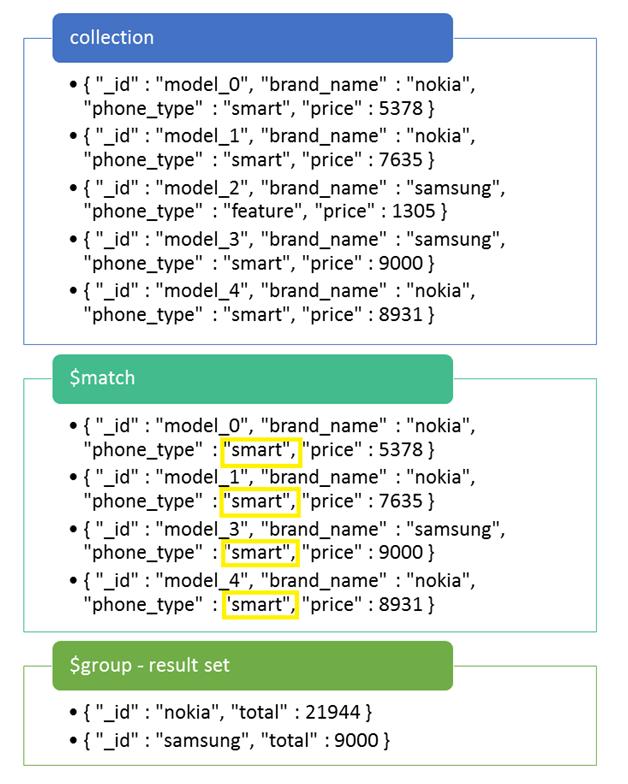 Aggregation in MongoDB – Code Teddy
