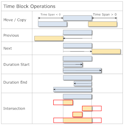Time Block Operations