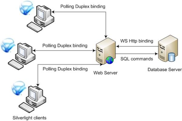 The architecture of the solution that allows to notify Silverlight applications about DB chabges.