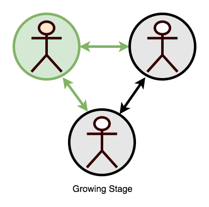 3-GrowingStage-copy The Stages of Teamwork Complexity work environment teams people