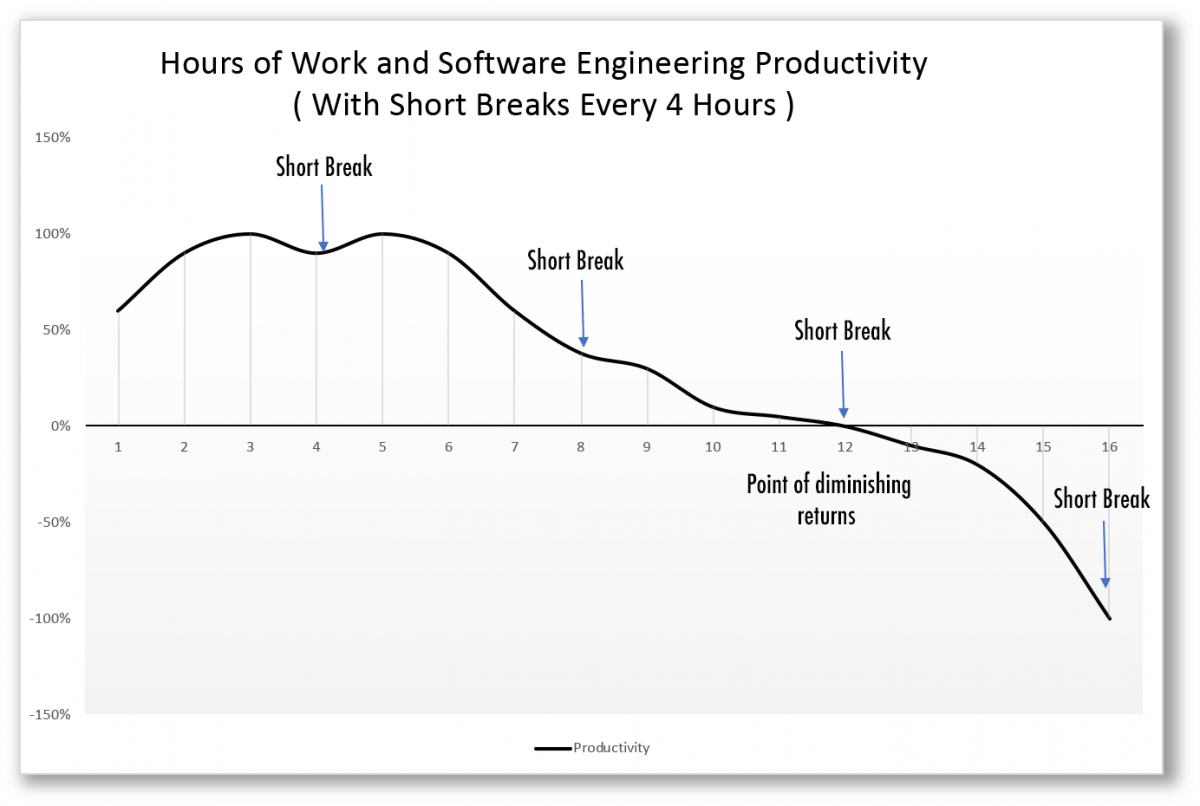 productivity_chart Software Engineering Productivity: Perception, Reality, and Fallacies productivity people leadership fallacies culture agile advice