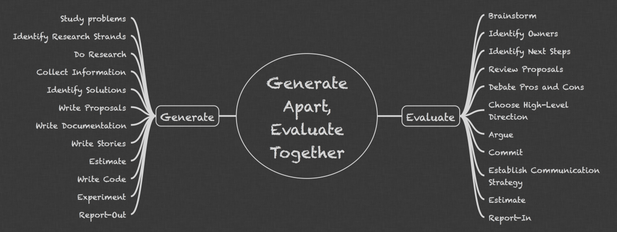 Generate-Apart-Evaluate-Together-1 Avoid Design by Committee: Generate Apart, Evaluate Together work environment teams software design leadership development process agile advice