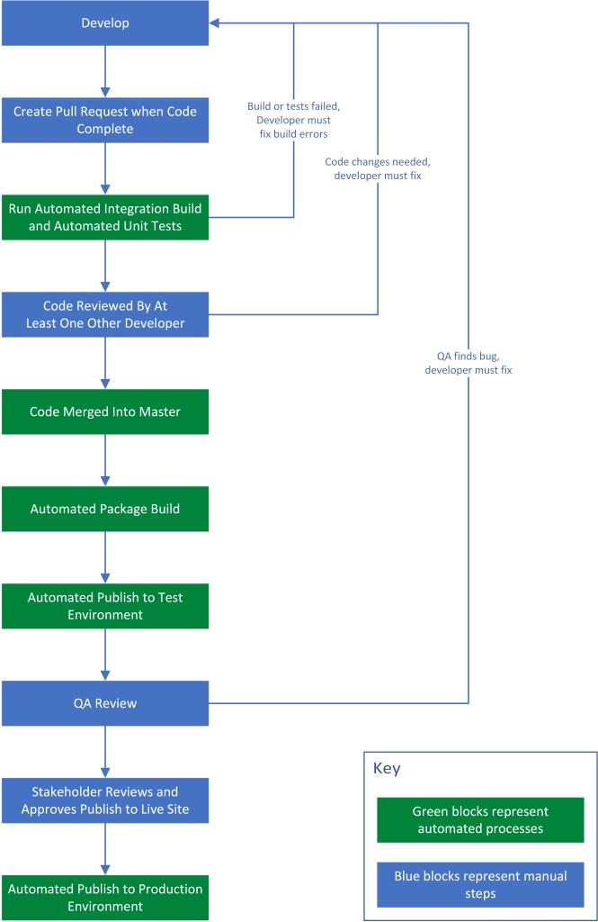 Code Vanguard's DevOps process