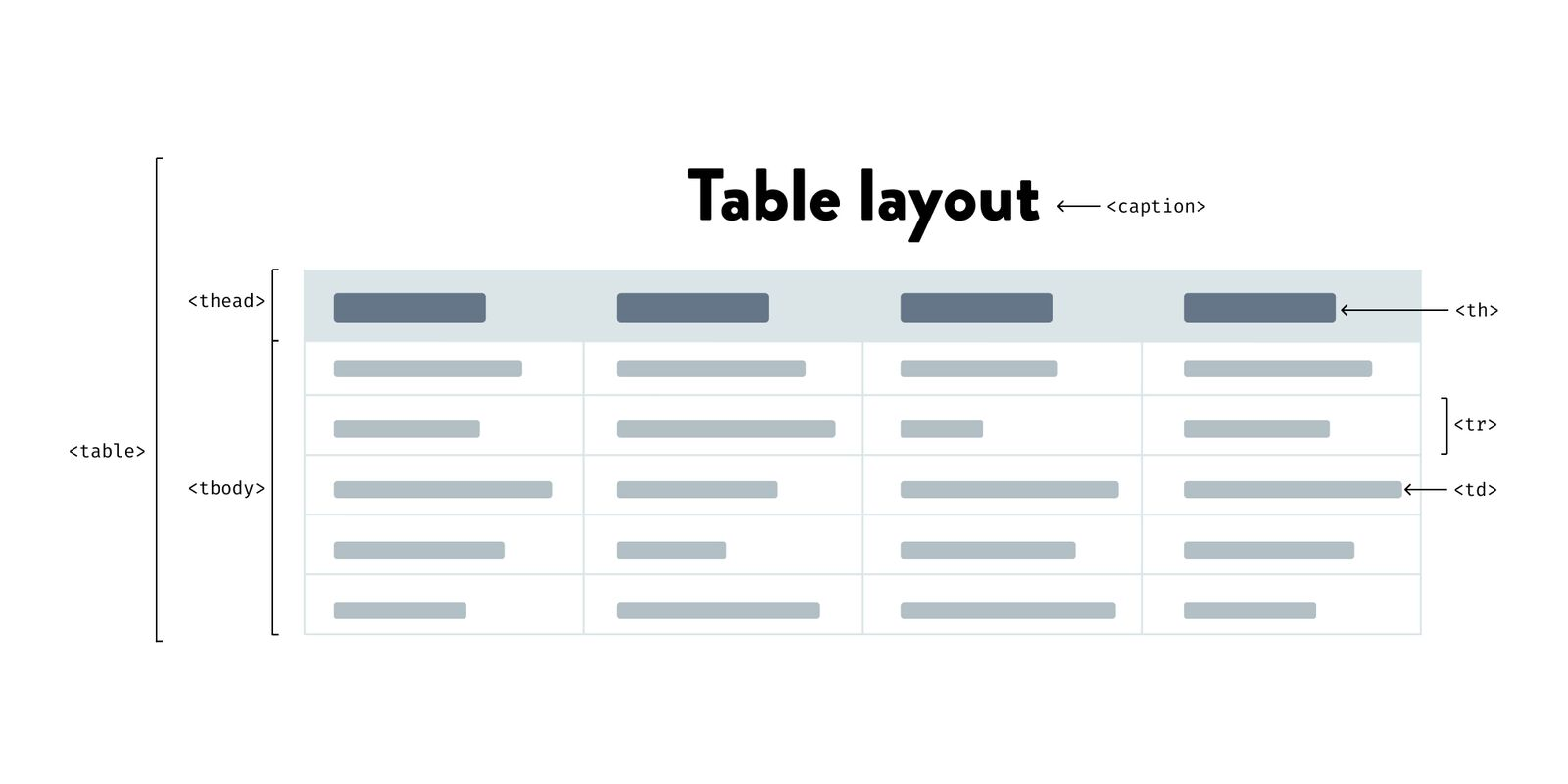 visual html table structure layout