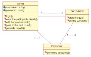 class diagram | Code with C