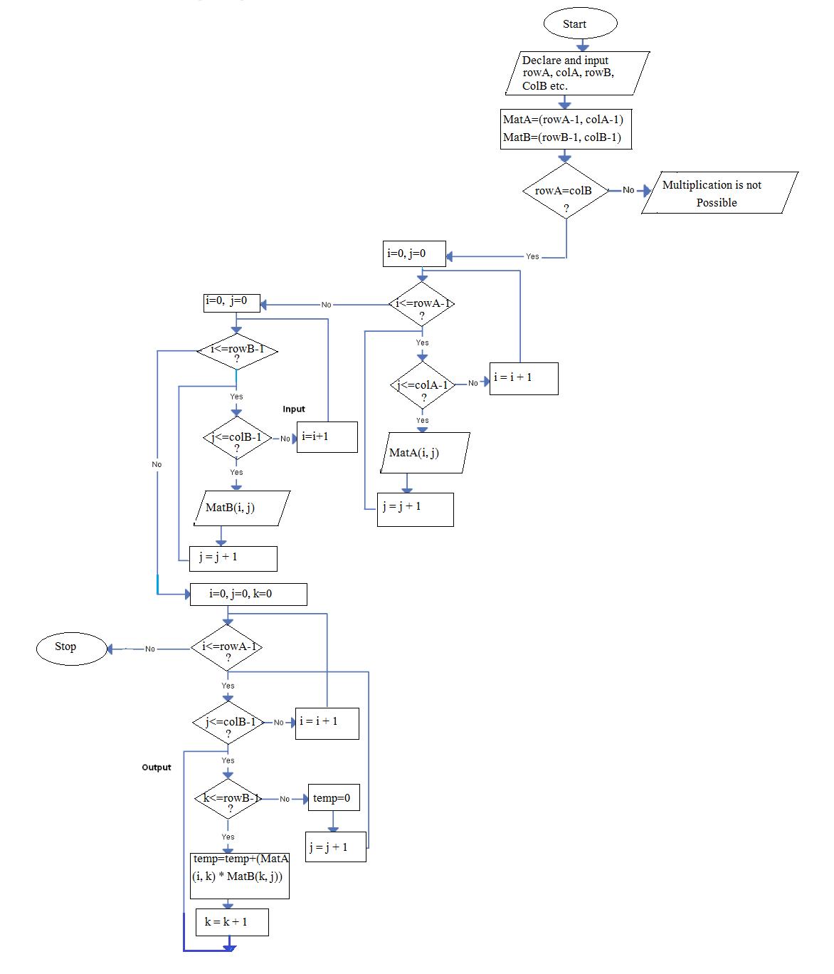 Matrix Multiplication Algorithm And Flowchart