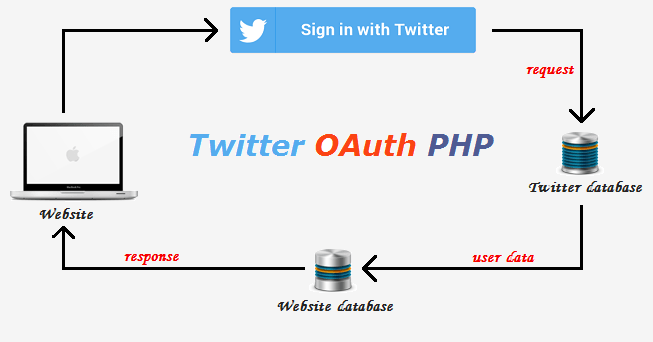 login-with-twitter-using-php-codexworld
