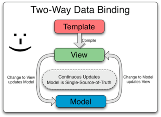 angularjs-feature-data-binding-codexworld