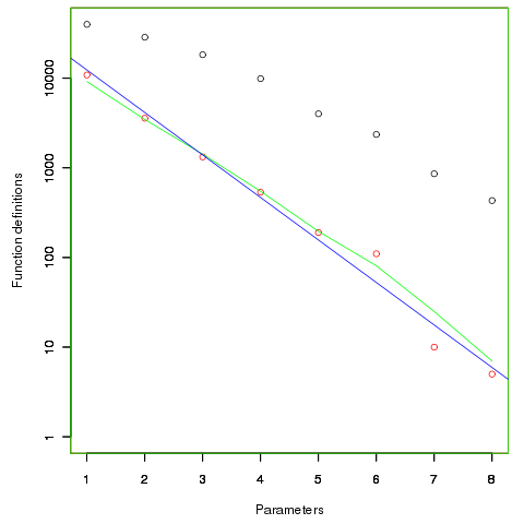 Function definitions containing a given number of unused parameters.