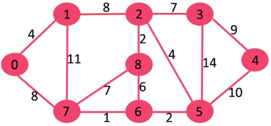Dijkstra's Algorithm in C Programming using Adjacency Matrix