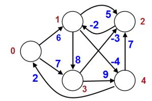 Implementation of Bellman Ford Algorithm in C Programming