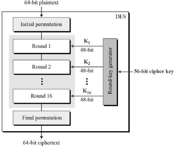C Program To Implement Data Encryption Standard DES Algorithm