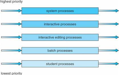 Multilevel Queue Scheduling Program in C Language