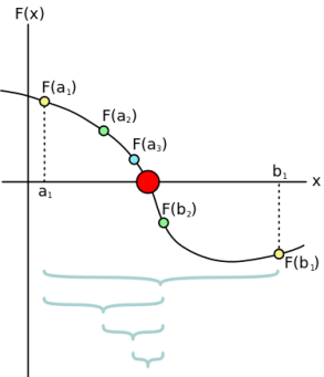 Bisection Method Algorithm and Example